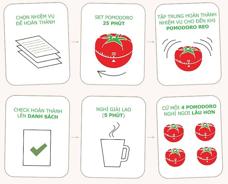 5 bước để thực hiện phương pháp Pomodoro 1